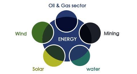 energy-sector